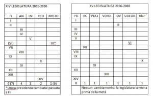 commissioni XIV e XV lgs