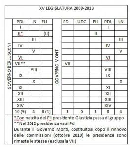 commissioni XVI lgs